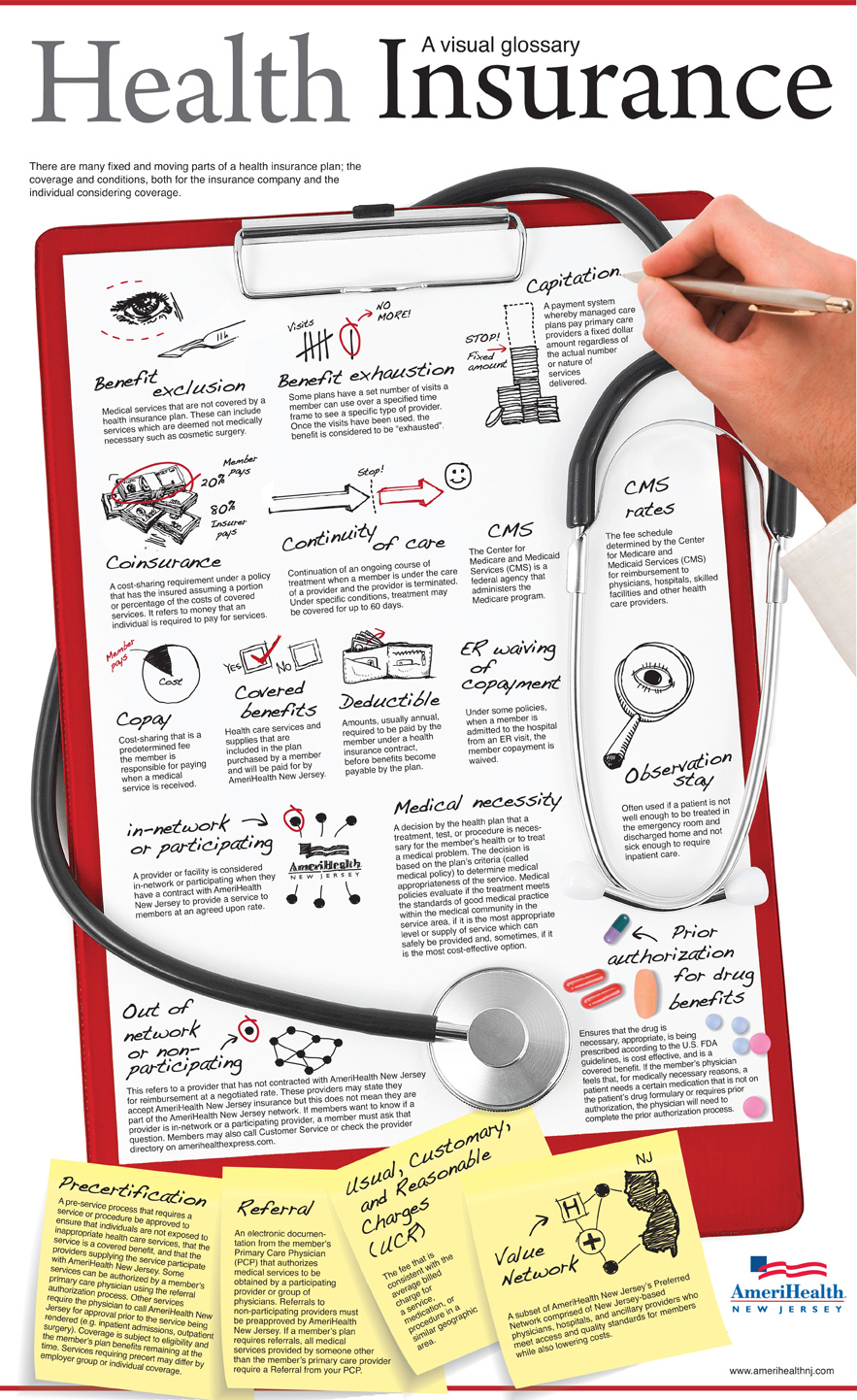health insurance glossary infographic